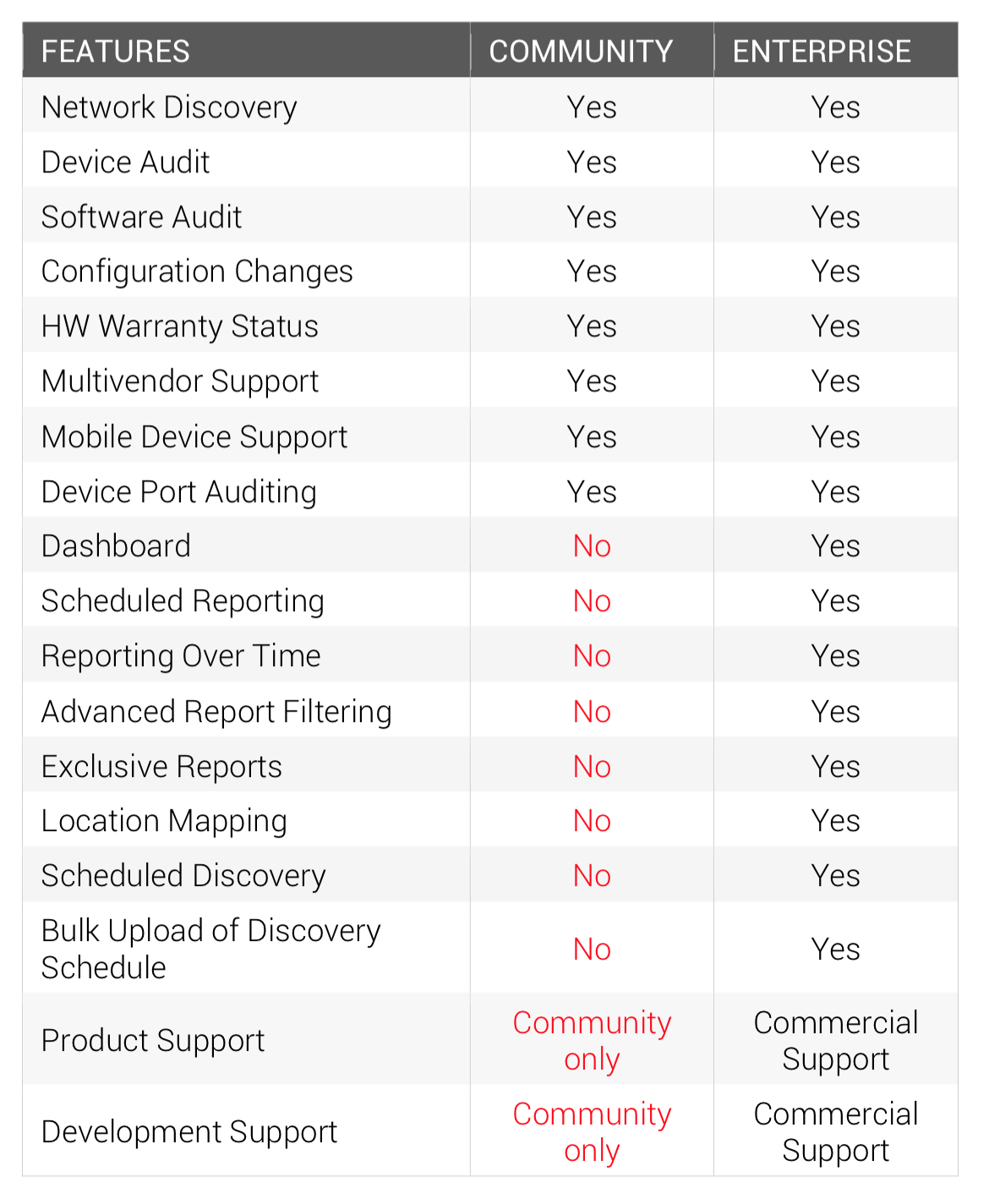 Open-AudIT Comparison Chart