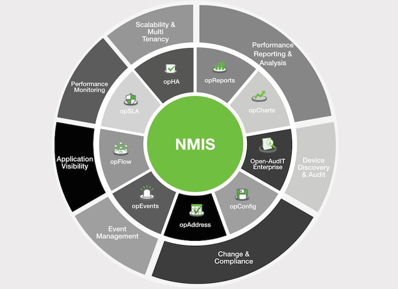 Extend NMIS with opModules-featured image