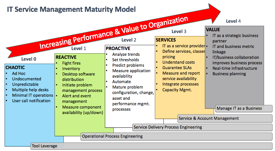 Service management maturity model