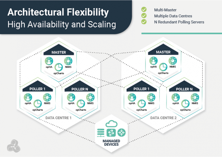 Architectural Flexibility - High Availability and Scaling